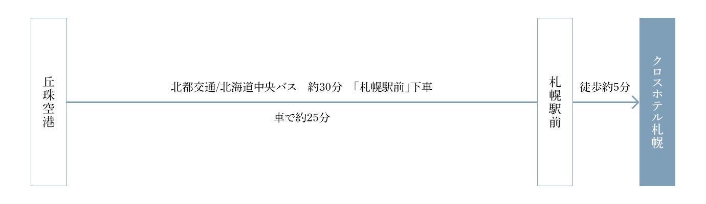 北部交通/北海道中央バス約30分。「札幌駅前」下車。札幌駅前より徒歩5分
